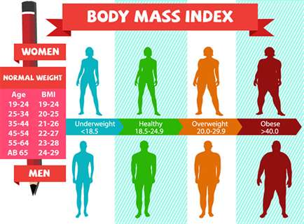 Weight Lose Surgeon In Delhi Ncr Weight Lose Clinic Dr Tarun Mittal